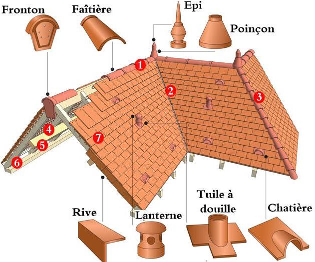 Couverture essique couverture - Tuiles pour toiture maison ...